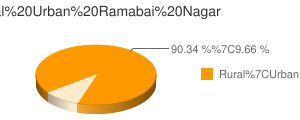 Ramabai Nagar census population